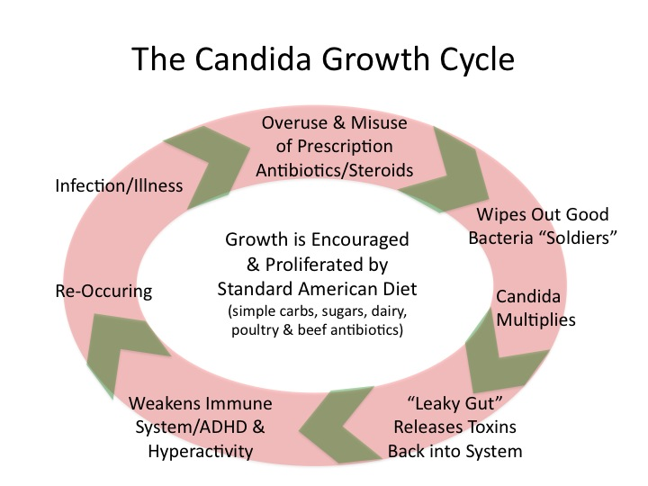 Candida Symptoms